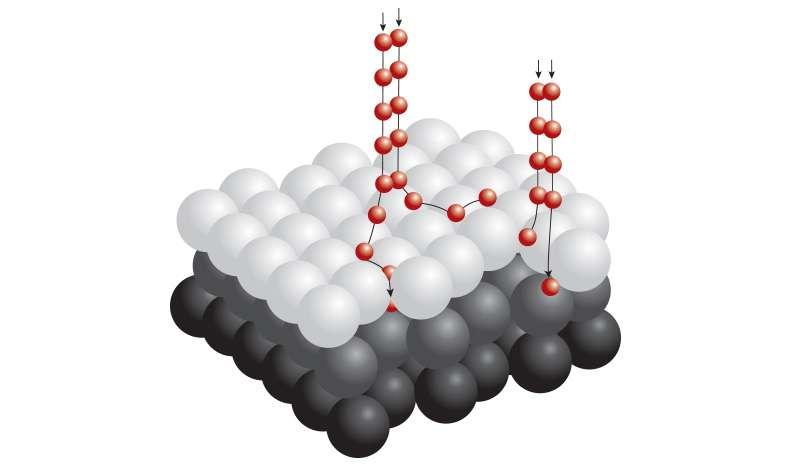 Chemisorption Graphic