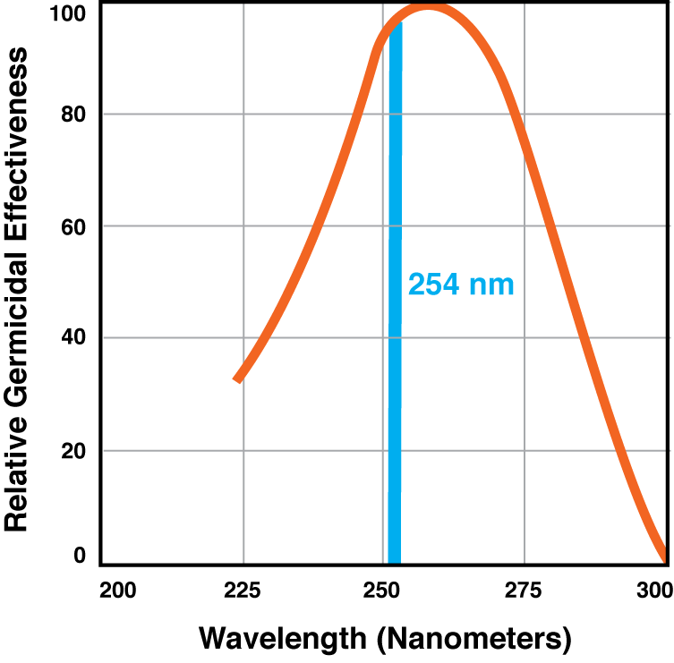 Relative Germicidal Effectiveness Chart