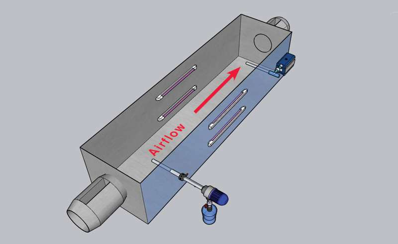Diagram of Proven SARS-CoV-2 Ellimination Utilizing V-MAX Technology